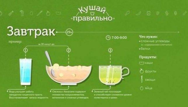 Как правильно питаться на протяжении всего дня: инфографика