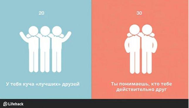 Молодость против опыта: как по-разному люди видят мир в 20 и в 30 лет (Фото)